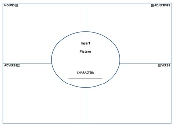 Character Trait Graphic Organizer Parts of Speech Common Core