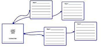 Character Trait Graphic Organizer Text Common Core Bulletin Board