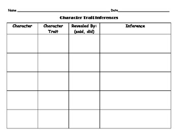 Character Trait Inferences