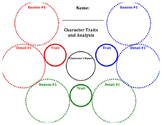 Character Trait and Analysis