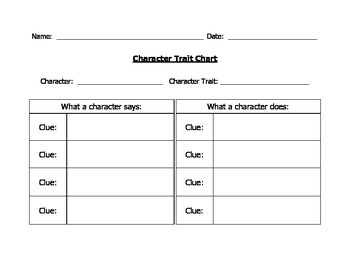Character Traits Chart and List