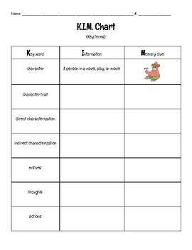 Character Traits and Characterization KIM Chart! Academic & Domain Vocab