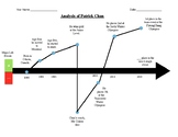 Character analysis timeline