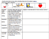 Character trait evidence