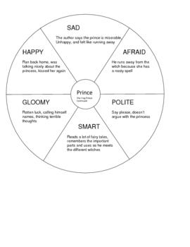 characteristics of a prince