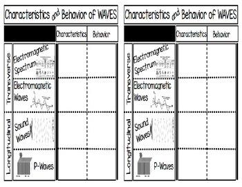 Characteristics and Behaviors of Waves