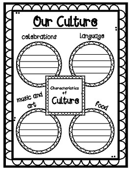 Characteristics of Culture Graphic Organizer
