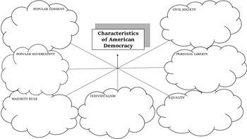 Characteristics of Democracy Worksheet