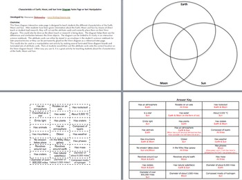 Characteristics of Earth, Moon, & Sun Venn Diagram Notes Page or Sort Activity