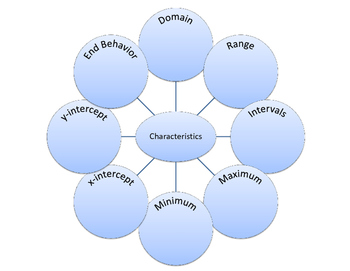 Characteristics of Functions Graphic Organizer