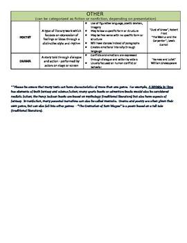 Characteristics of Genre Chart; Study guide