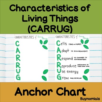 Characteristics of Living Things CARRUG Anchor Chart / Poster