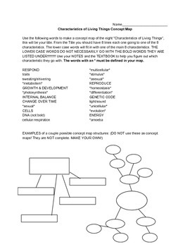 Characteristics of Living Things Concept Map
