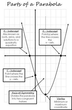 Characteristics of Quadratic Equations Foldable