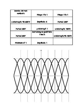 Characteristics of Sine and Cosine Waves