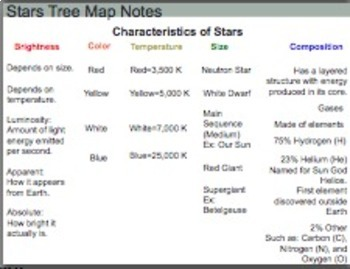 Characteristics of Stars Open Sort and Notes
