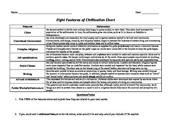 Characteristics of a Civilization - Chart and Reading Activity