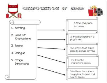 Characteristics of a Drama Anchor Chart