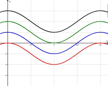 Characteristics of the Cosine Curve