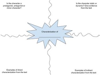 Characterization Activity