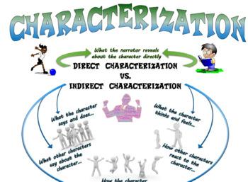 Characterization Bundle