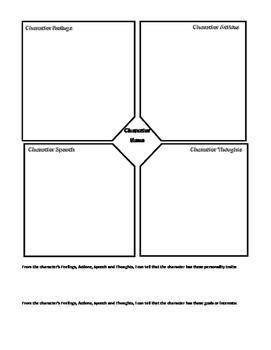 Characterization FAST Chart