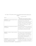 Characterization, Graphic Organizer, with Text Examples--M