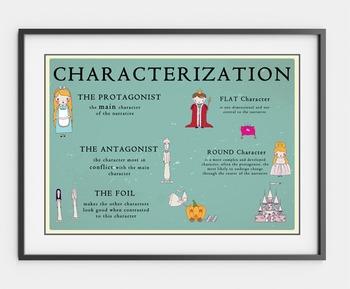 Characterization, Plot and Setting Posters