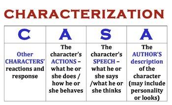 Characterization Poster - CASA acronym