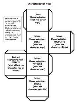 Characterization Activities