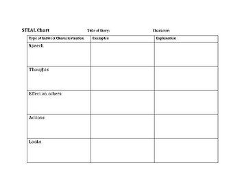 Characterization STEAL Chart Worksheet