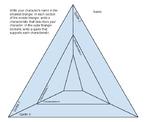 Characterization Triangle