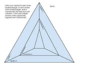 Characterization Triangle