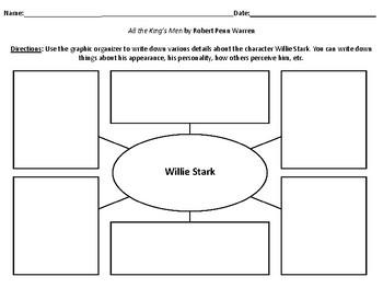 Characterization Webs for All the King's Men by Robert Penn Warren