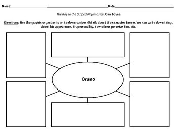 Characterization Webs for The Boy in the Striped Pajamas by John Boyne