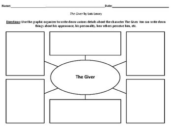 Characterization Webs for the novel The Giver by Lois Lowry