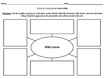 Characterization Webs for the play Death of a Salesman by Arthur Miller