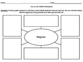 Characterization Webs for the Play King Lear by William Shakespeare