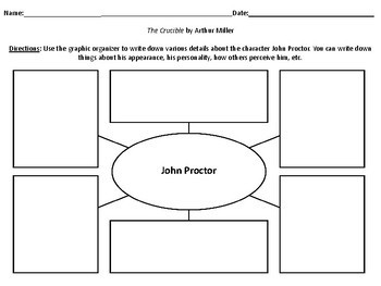 Characterization Webs for the play The Crucible by Arthur Miller