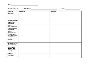 Characterization chart