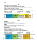 Characterization (literary analysis) Rubric and Checklist