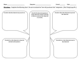 Characterization organizer