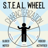 Characterization with the S.T.E.A.L. Wheel