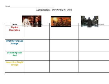 Characterizing the Ghosts of A Christmas Carol textual evidence sheet