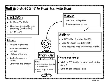 Characters' Actions and Reactions: anchor chart resource for Benchmark Advance