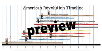 American Revolution Characters, Powerpoint and Timeline