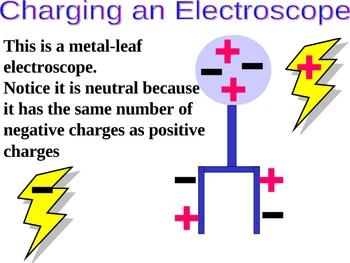 Charging Electroscopes