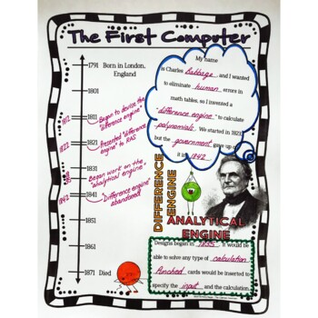 Charles Babbage History Minute Cross Curricular History and Close Reading Packet