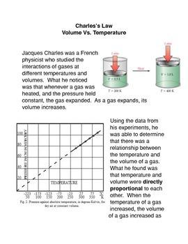 Charles's Law: volume vs. Temperature