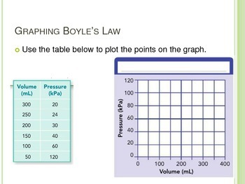 Charles's and Boyle's Laws - PowerPoint and Notes for Interactive Notebook